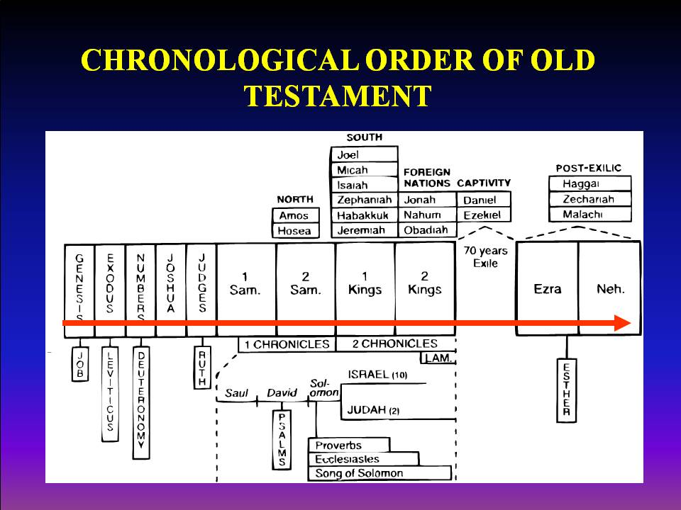 Bible charts first baptist church of key largo fl
